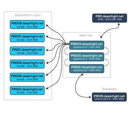 Application Dependency Flowcharts